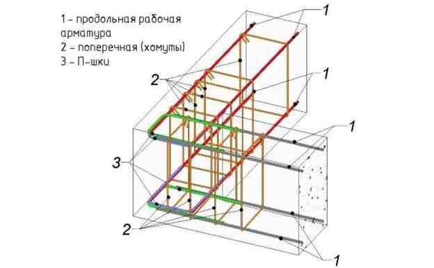 Пример вязки углов ленточного фундамента композитной арматурой