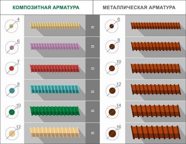 сравнение диаметра при равнопрочной замене металлической на стеклопластиковую арматуру