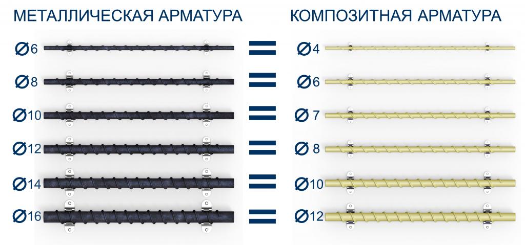 Диаметр композитной арматуры. Равнозначная замена